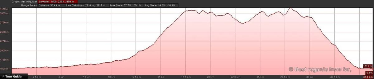 The elevation graph of the 3-day Yari-dake hike in the Japanese Alps.