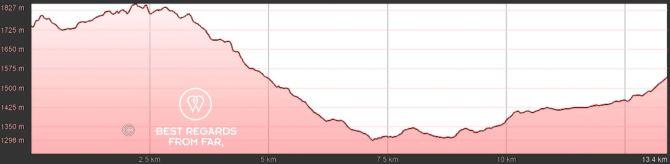 GR 20 Corsica Stage 12 Elevation