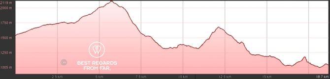 GR 20 Corsica Stage 13 Elevation