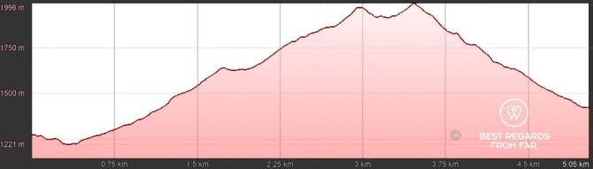 GR 20 Corsica Stage 3 Elevation