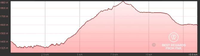 GR 20 Corsica Stage 6 Elevation
