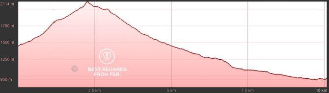 GR 20 Corsica Stage 8 Elevation