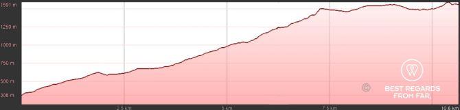GR 20 Corsica Stage 1 Elevation