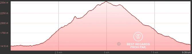 GR 20 Corsica Stage 4 Elevation