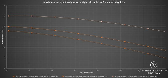 Max backpack weight for multiday hike