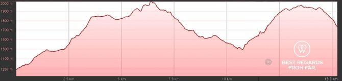 GR 20 Corsica Stage 11 Elevation