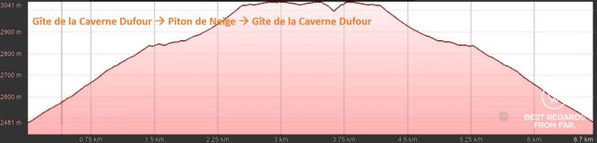 Elevation graph of day 1 the summit of Piton de Neige from Gîte de la Caverne Dufour, exclusive multiday hike through the 3 cirques, Réunion Island.
