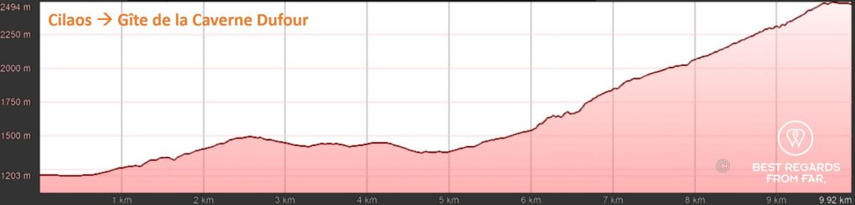 Elevation graph of day 1: Cilaos to Gîte de la Caverne Dufour , exclusive multiday hike through the 3 cirques, Réunion Island.
