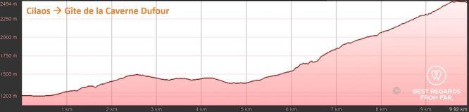 Elevation graph of day 1: Cilaos to Gîte de la Caverne Dufour , exclusive multiday hike through the 3 cirques, Réunion