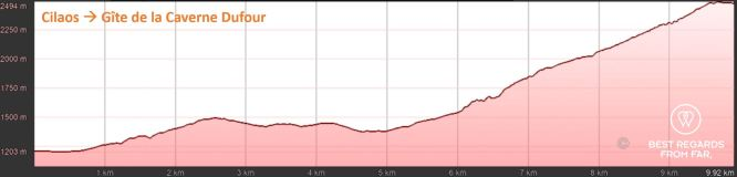 Elevation graph of day 1: Cilaos to Gîte de la Caverne Dufour , exclusive multiday hike through the 3 cirques, Réunion