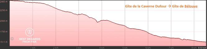 Elevation graph of day 2: Gîte de la Caverne Dufour to Gite de Bélouve, exclusive multiday hike through the 3 cirques, Réunion
