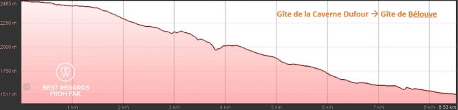 Elevation graph of day 2: Gîte de la Caverne Dufour to Gîte de Bélouve, exclusive multiday hike through the 3 cirques, Réunion Island.