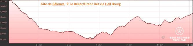 Elevation graph of day 3: Gîte de Bélouve to Le Bélier / Grand îlet via Hell Bourg, exclusive multiday hike through the 3 cirques, Réunion Island.