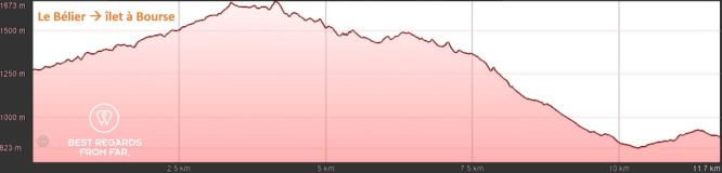 Elevation graph of day 4: Le Bélier to îlet à Bourse, hiking the 3 cirques, Réunion Island.