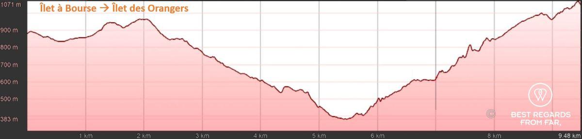 Exclusive elevation graph of day 5: Ilet à Bourse to Ilet des Orangers, exclusive multiday hike through the 3 cirques, Réunion Island.
