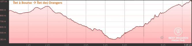 Elevation graph of day 5: Ilet à Bourse to Ilet des Orangers, exclusive multiday hike through the 3 cirques, Réunion