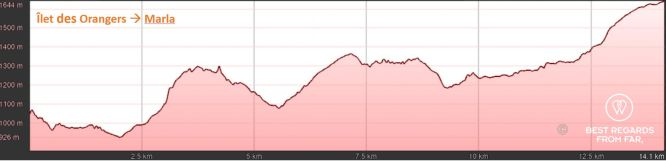 Elevation graph of day 6: Ilet des Orangers to Marla, exclusive multiday hike through the 3 cirques, Réunion Island.