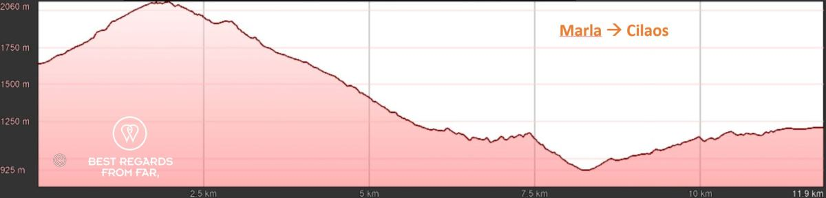 Elevation graph of day 7: Marla to Cilaos, exclusive multiday hike through the 3 cirques, Réunion Island.