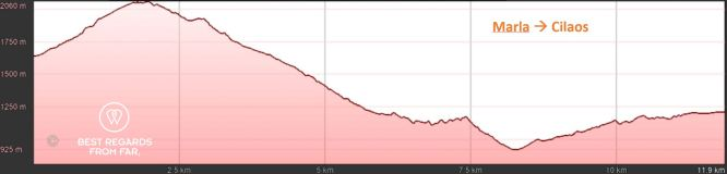 Elevation graph of day 7: Marla to Cilaos, exclusive multiday hike through the 3 cirques, Réunion